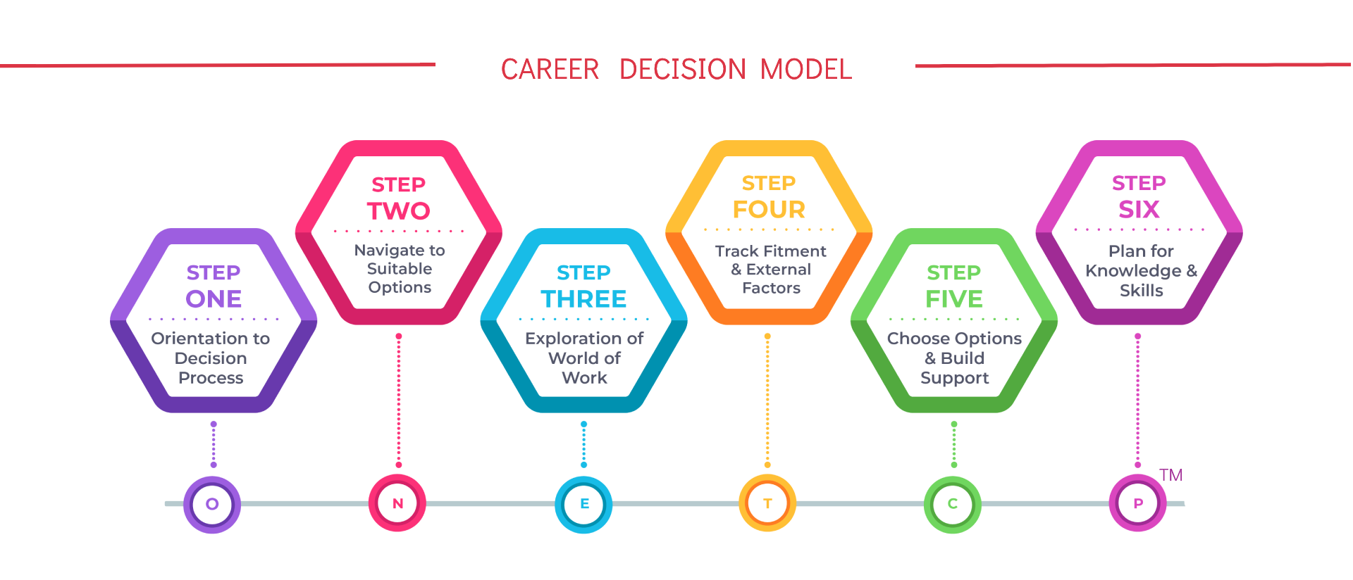 tucareers career test career decision model