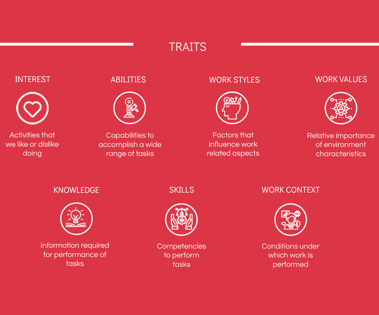 traits assessed in career test