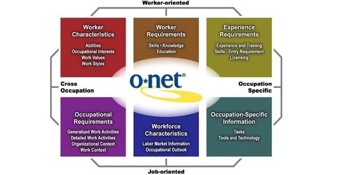 O*NET Content Model